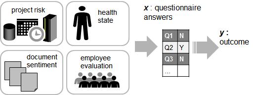 質問票データの解析