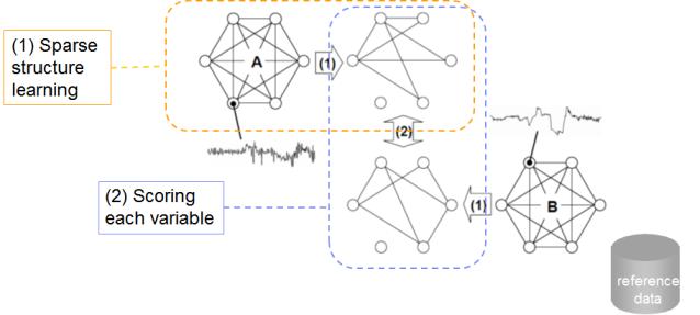 ANACONDA algorithm